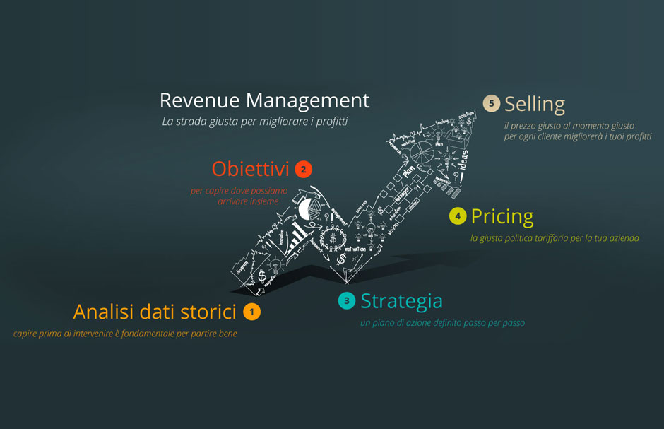 REVENUE-YIELD-MANAGEMENT